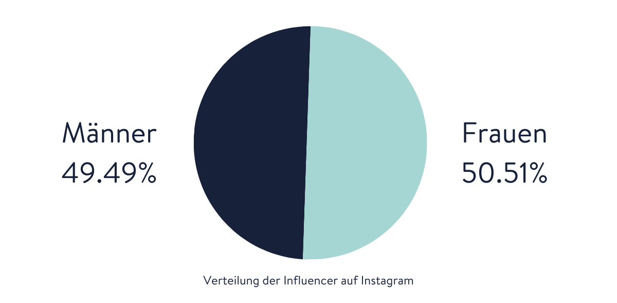 diagram influencer distribution