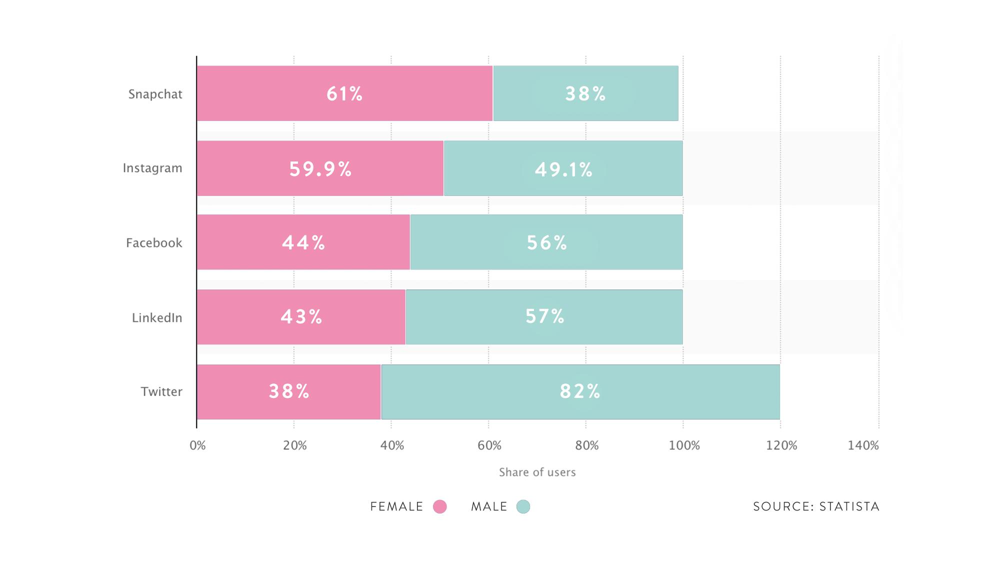 Media consumption trends 2020 - Gender distribution on social platforms