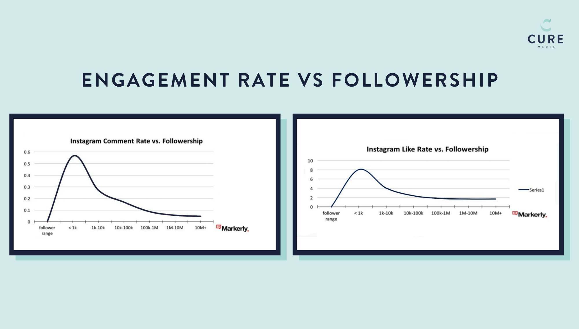 KPIs for measuring ROI from influencer marketing