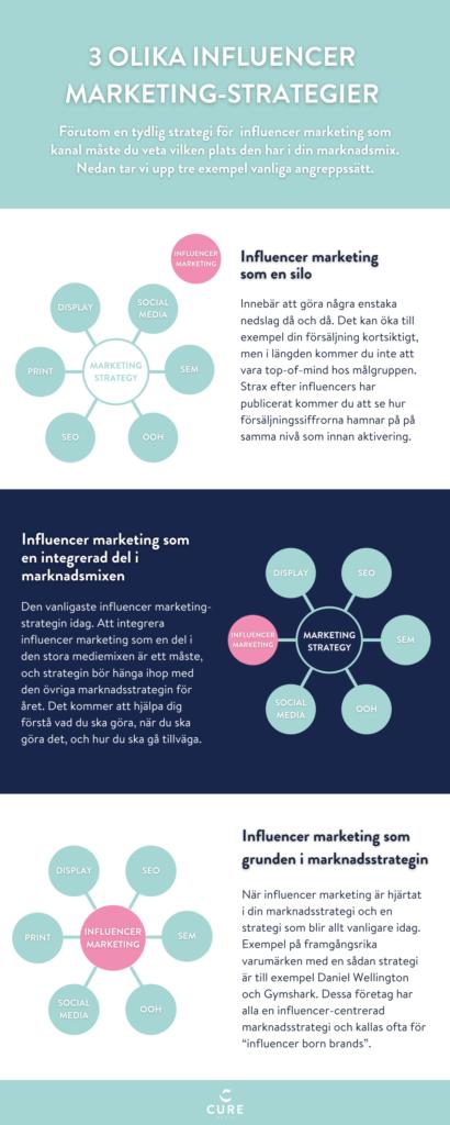 tre-influencer-marketing-strategier