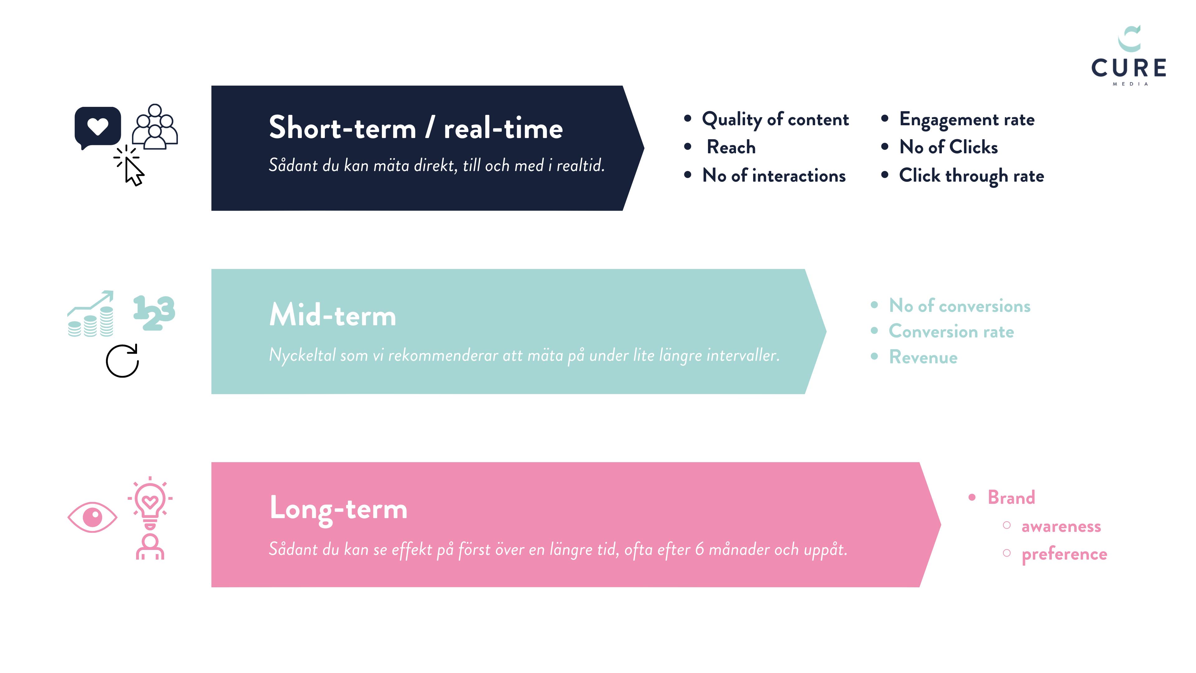 Vanliga KPIer för att mäta ROI på influencer marketing
