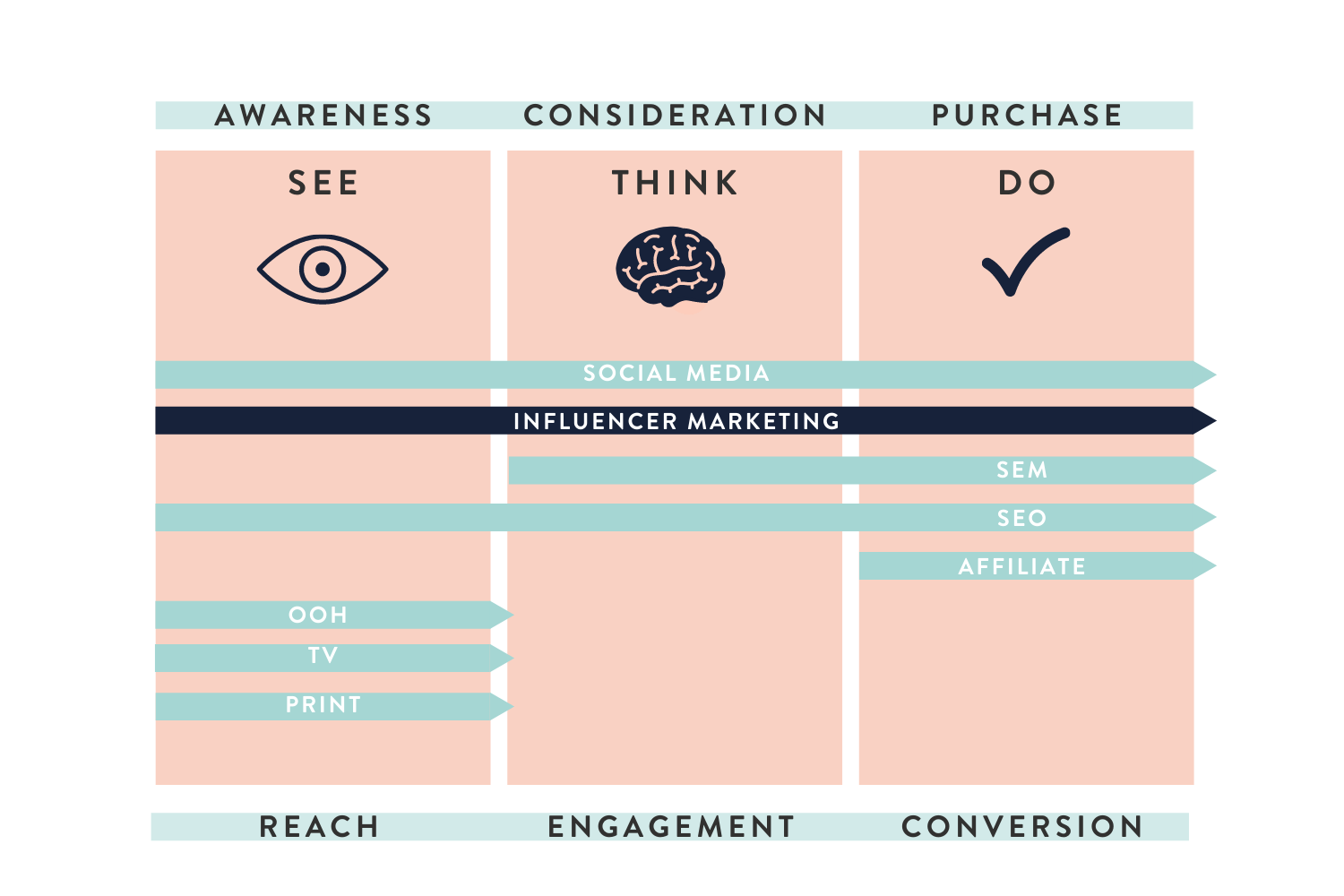How does influencer marketing fit into the media mix?