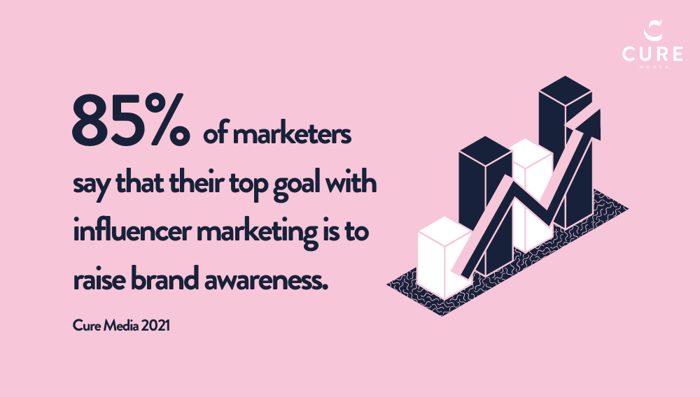 Influencer marketing statistic showing 85% of marketers say that their top goal with influencer marketing is to raise brand awareness