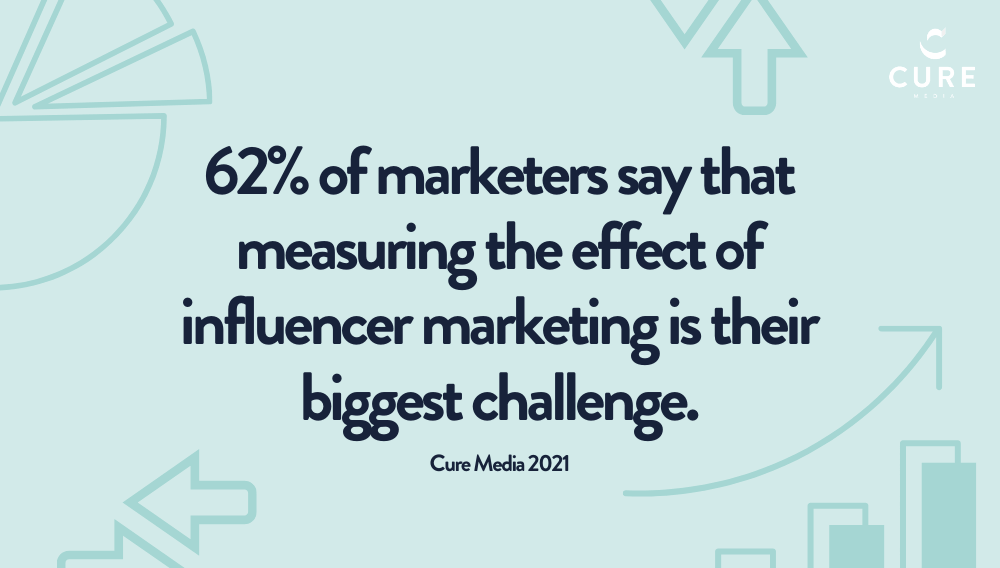 Influencer marketing statistic showing 62% of marketers say that measuring the effect of influencer marketing is their biggest challenge